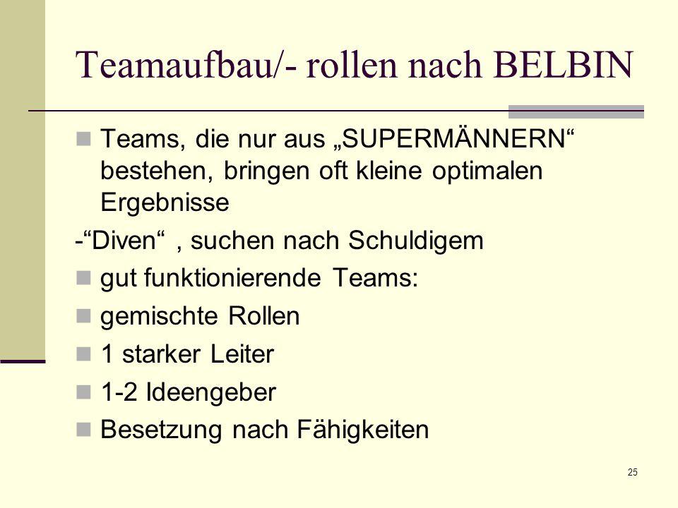 """25 Teamaufbau/- rollen nach BELBIN Teams, die nur aus """"SUPERMÄNNERN bestehen, bringen oft kleine optimalen Ergebnisse - Diven , suchen nach Schuldigem gut funktionierende Teams: gemischte Rollen 1 starker Leiter 1-2 Ideengeber Besetzung nach Fähigkeiten"""