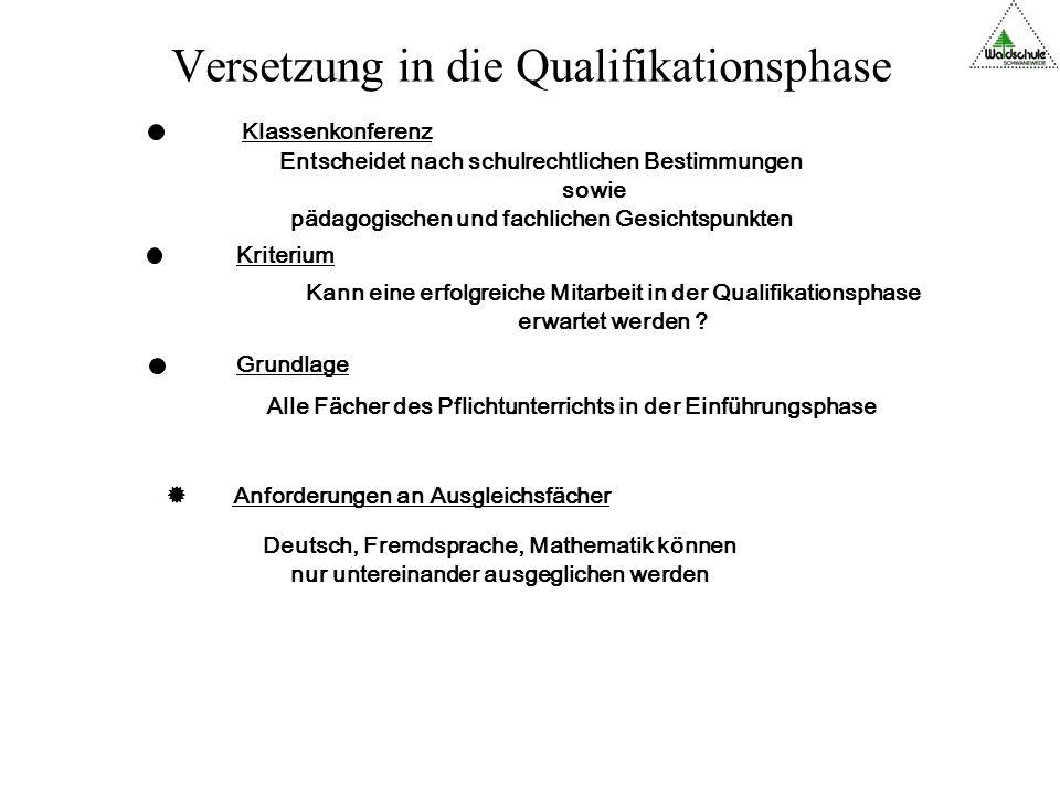Der Weg zum besseren Abitur Fördern in der SEK II Berufsberatung / Berufsvorbereitung Zusatzqualifikationen Individuelle Betreuung Förderung des eigenständigen Arbeitens