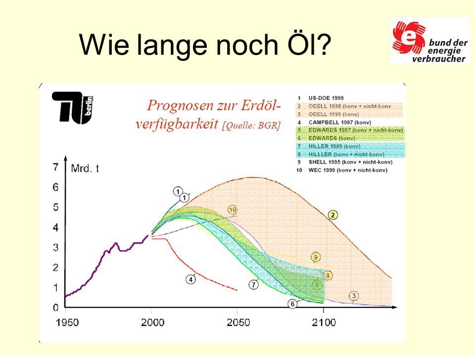 Wie lange noch Öl