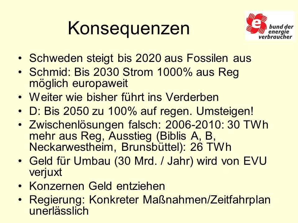 Konsequenzen Schweden steigt bis 2020 aus Fossilen aus Schmid: Bis 2030 Strom 1000% aus Reg möglich europaweit Weiter wie bisher führt ins Verderben D: Bis 2050 zu 100% auf regen.
