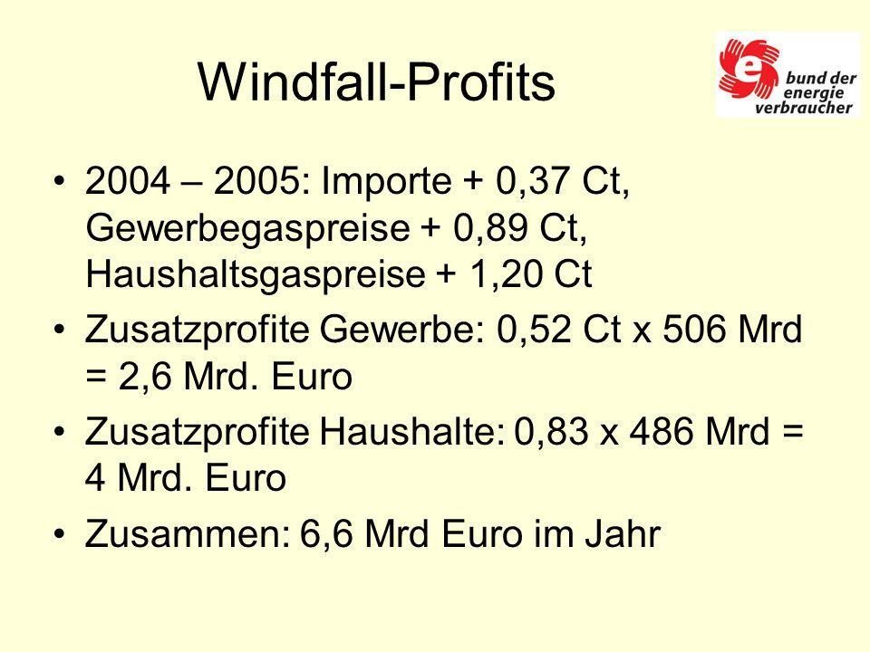 Windfall-Profits 2004 – 2005: Importe + 0,37 Ct, Gewerbegaspreise + 0,89 Ct, Haushaltsgaspreise + 1,20 Ct Zusatzprofite Gewerbe: 0,52 Ct x 506 Mrd = 2,6 Mrd.