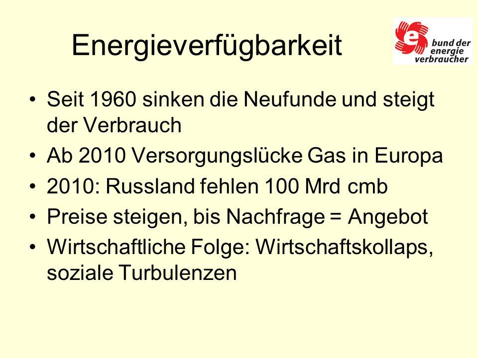 Energieverfügbarkeit Seit 1960 sinken die Neufunde und steigt der Verbrauch Ab 2010 Versorgungslücke Gas in Europa 2010: Russland fehlen 100 Mrd cmb Preise steigen, bis Nachfrage = Angebot Wirtschaftliche Folge: Wirtschaftskollaps, soziale Turbulenzen