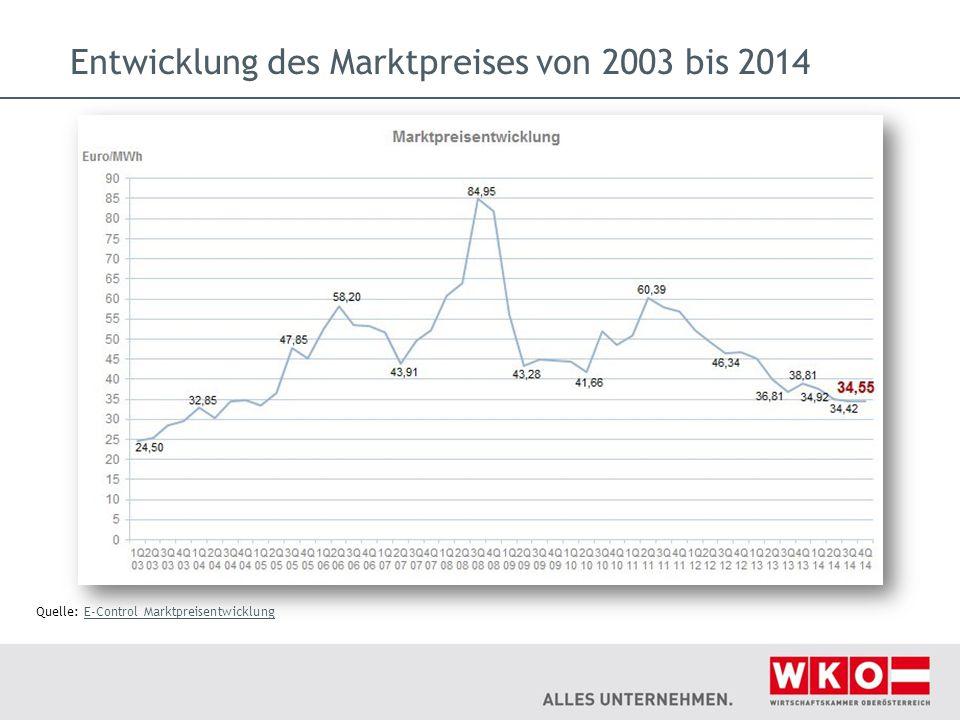 Entwicklung des Marktpreises von 2003 bis 2014 Quelle: E-Control MarktpreisentwicklungE-Control Marktpreisentwicklung