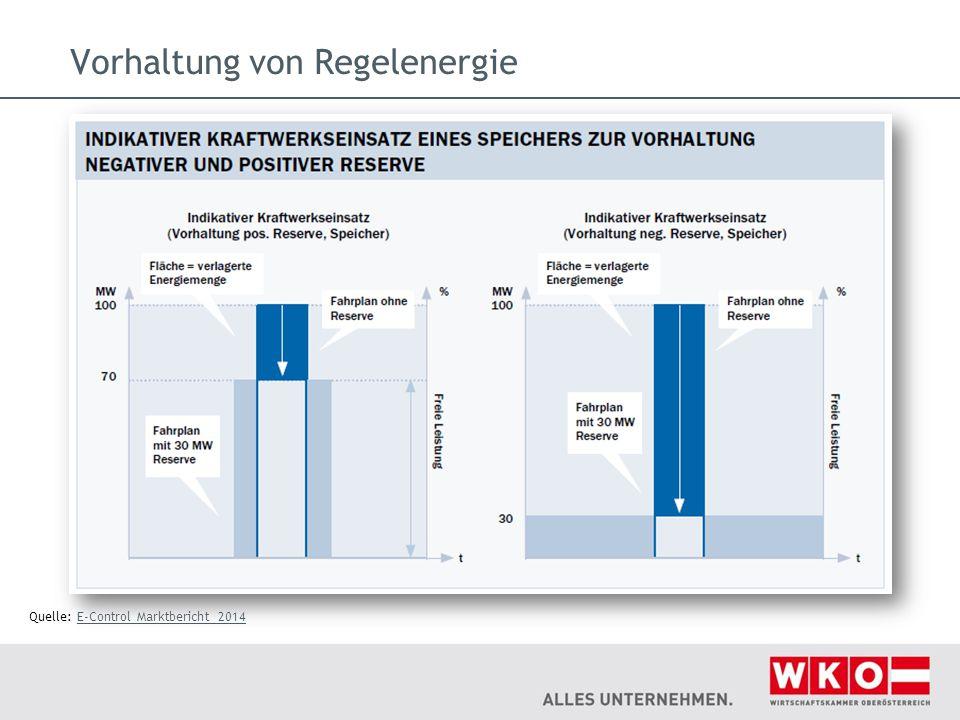 Vorhaltung von Regelenergie Quelle: E-Control Marktbericht 2014E-Control Marktbericht 2014