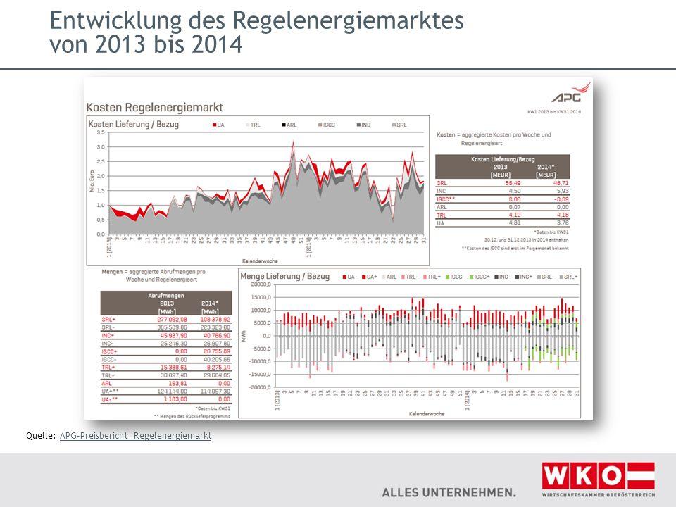 Entwicklung des Regelenergiemarktes von 2013 bis 2014 Quelle: APG-Preisbericht RegelenergiemarktAPG-Preisbericht Regelenergiemarkt
