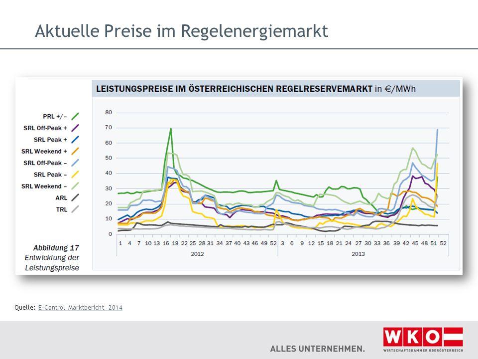 Aktuelle Preise im Regelenergiemarkt Quelle: E-Control Marktbericht 2014E-Control Marktbericht 2014
