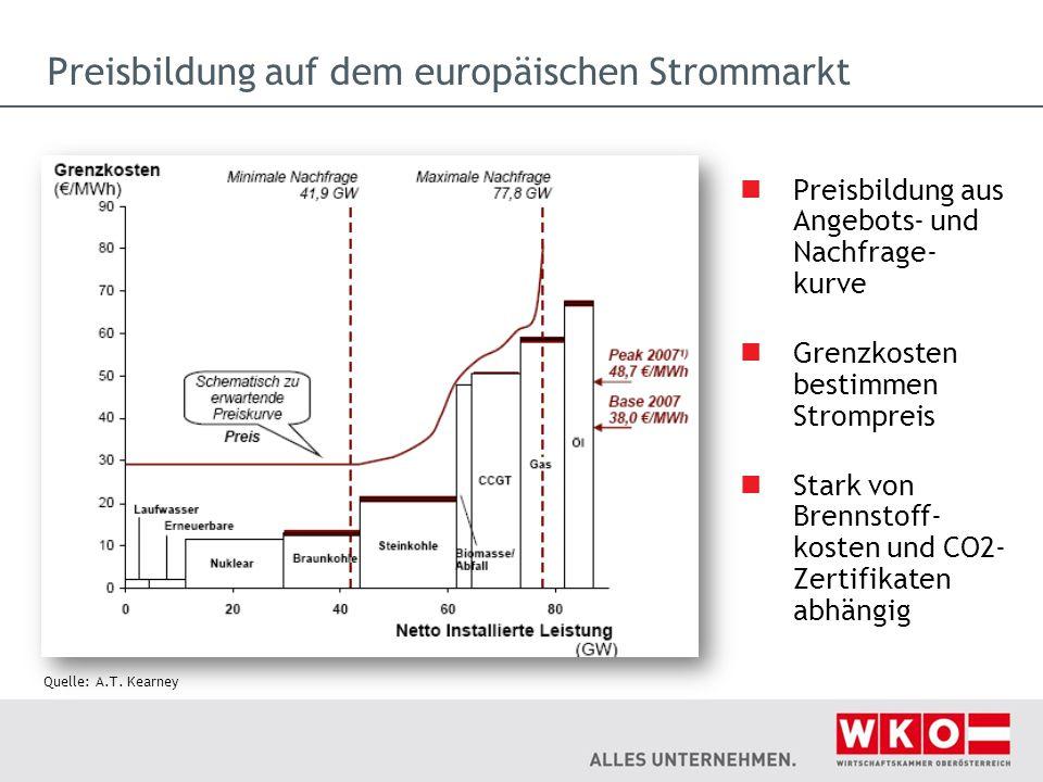 Preisbildung auf dem europäischen Strommarkt Preisbildung aus Angebots- und Nachfrage- kurve Grenzkosten bestimmen Strompreis Stark von Brennstoff- ko