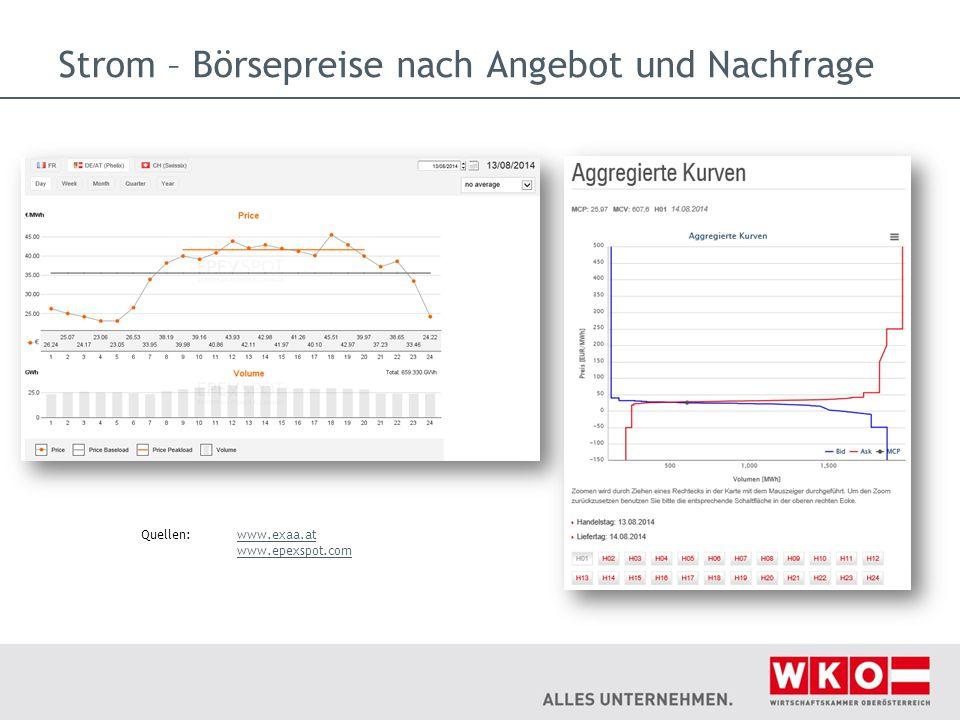 Strom – Börsepreise nach Angebot und Nachfrage Quellen:www.exaa.at www.epexspot.comwww.exaa.at www.epexspot.com