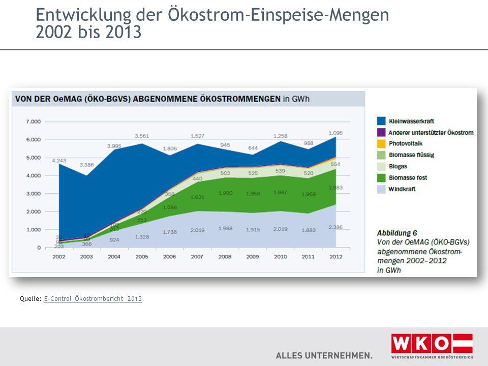 Entwicklung der Ökostrom-Einspeise-Mengen 2002 bis 2013 Quelle: E-Control Ökostrombericht 2013E-Control Ökostrombericht 2013