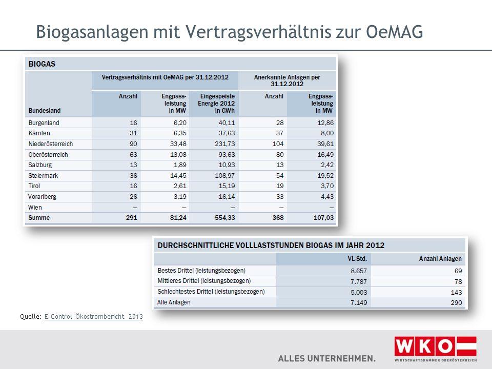 Biogasanlagen mit Vertragsverhältnis zur OeMAG Quelle: E-Control Ökostrombericht 2013E-Control Ökostrombericht 2013