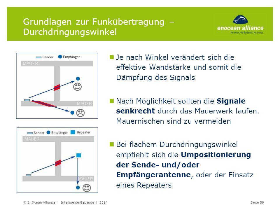 Grundlagen zur Funkübertragung – Durchdringungswinkel Je nach Winkel verändert sich die effektive Wandstärke und somit die Dämpfung des Signals Nach M