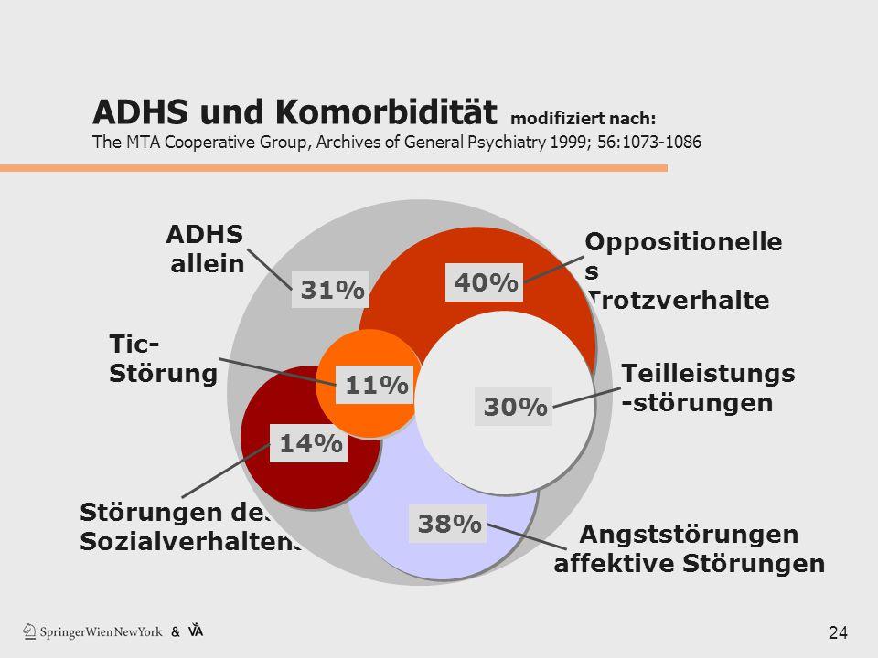 24 ADHS und Komorbidität modifiziert nach: The MTA Cooperative Group, Archives of General Psychiatry 1999; 56:1073-1086 ADHS allein Oppositionelle s T