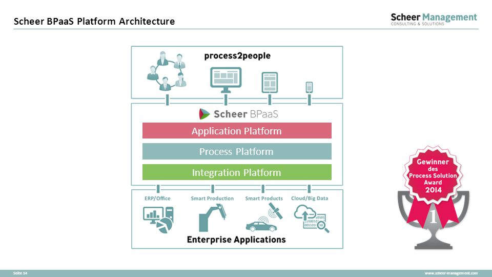 www.scheer-management.comSeite 14 Scheer BPaaS Platform Architecture Integration Platform Process Platform Application Platform