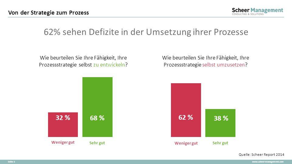 www.scheer-management.comSeite 3 Von der Strategie zum Prozess Quelle: Scheer Report 2014 38 % 62 % 68 % 32 % Sehr gut Weniger gut Sehr gut Weniger gu