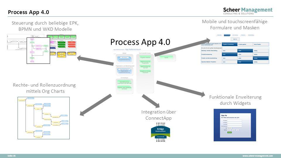 www.scheer-management.comSeite 35 Process App 4.0 Steuerung durch beliebige EPK, BPMN und WKD Modelle Rechte- und Rollenzuordnung mittels Org Charts M
