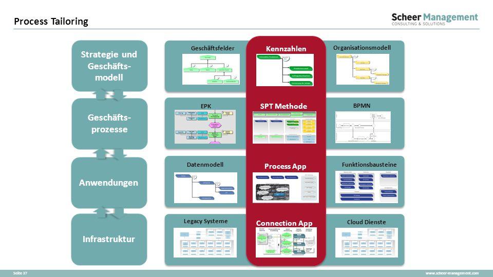 www.scheer-management.comSeite 37 Process Tailoring Strategie und Geschäfts- modell Geschäfts- prozesse Anwendungen Infrastruktur Kennzahlen Geschäfts