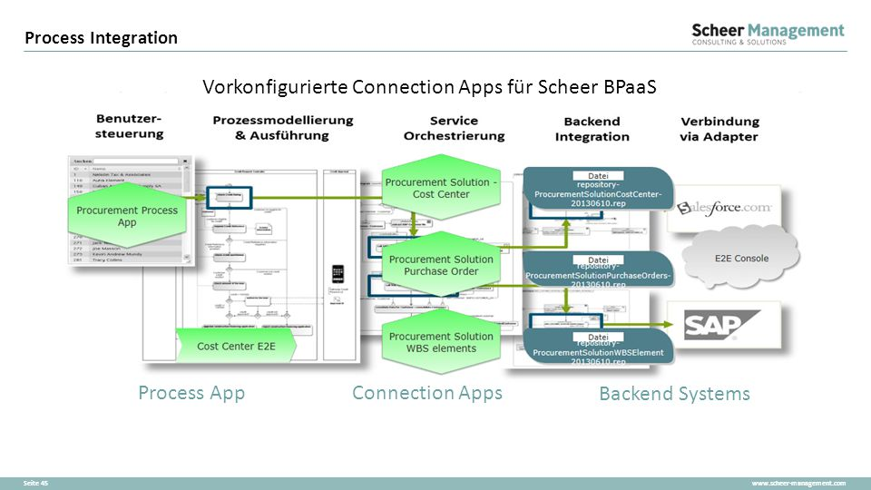 www.scheer-management.comSeite 45 Process Integration Process AppConnection Apps Backend Systems Vorkonfigurierte Connection Apps für Scheer BPaaS