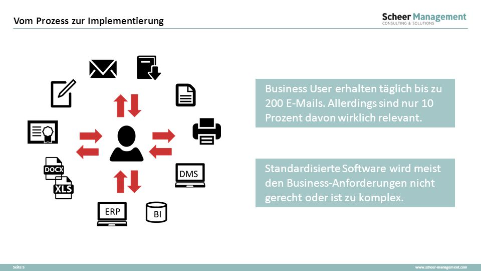 www.scheer-management.comSeite 16 Scheer BPaaS Erstellen Sie modellbasierte und sofort ausführbare Process Apps Verbinden Sie Menschen, Systeme und Prozesse Passen Sie Prozessstandards auf Ihre Unternehmensanforderungen an
