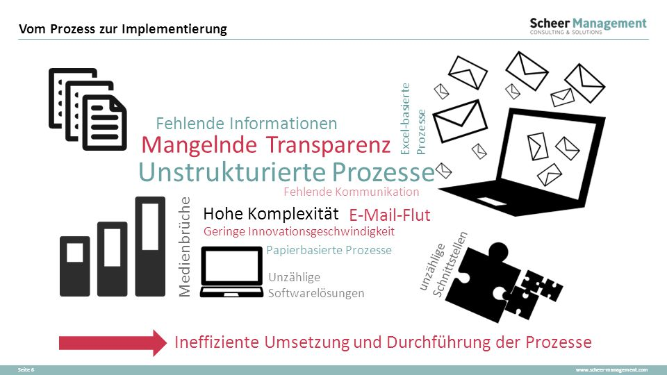 www.scheer-management.comSeite 6 Vom Prozess zur Implementierung Ineffiziente Umsetzung und Durchführung der Prozesse Mangelnde Transparenz Geringe In