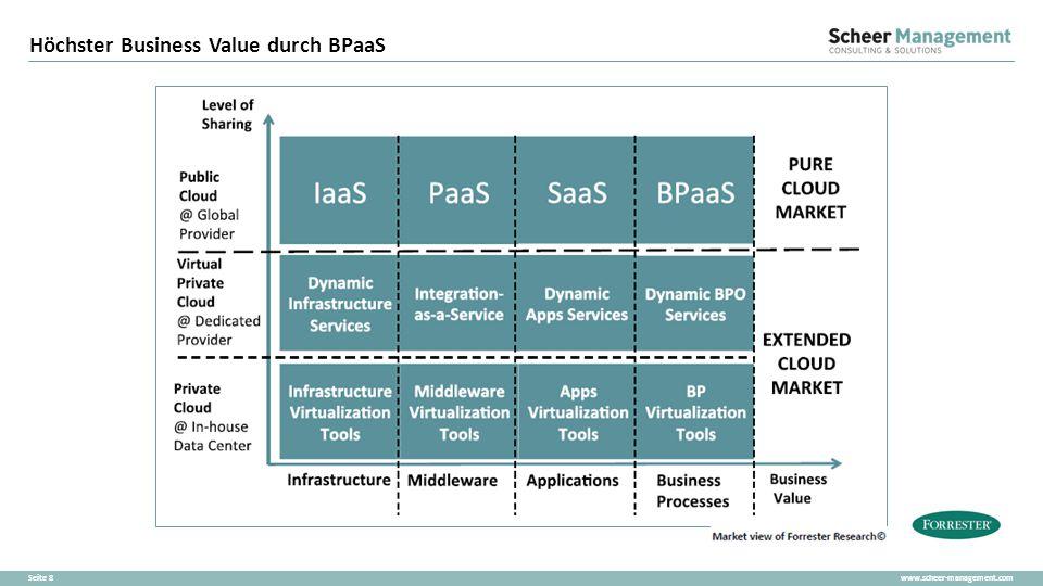 www.scheer-management.comSeite 9 Strukturierte, einfache, mobile Prozesse DMS ERP BI