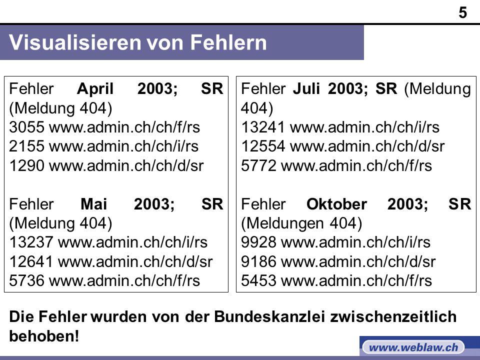 5 Visualisieren von Fehlern Fehler April 2003; SR (Meldung 404) 3055 www.admin.ch/ch/f/rs 2155 www.admin.ch/ch/i/rs 1290 www.admin.ch/ch/d/sr Fehler Mai 2003; SR (Meldung 404) 13237 www.admin.ch/ch/i/rs 12641 www.admin.ch/ch/d/sr 5736 www.admin.ch/ch/f/rs Fehler Juli 2003; SR (Meldung 404) 13241 www.admin.ch/ch/i/rs 12554 www.admin.ch/ch/d/sr 5772 www.admin.ch/ch/f/rs Fehler Oktober 2003; SR (Meldungen 404) 9928 www.admin.ch/ch/i/rs 9186 www.admin.ch/ch/d/sr 5453 www.admin.ch/ch/f/rs Die Fehler wurden von der Bundeskanzlei zwischenzeitlich behoben!
