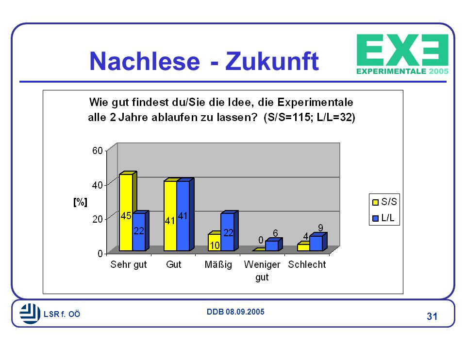LSR f. OÖ DDB 08.09.2005 31 Nachlese - Zukunft