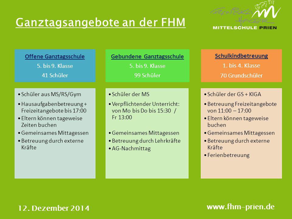 Ganztagsangebote an der FHM 12. Dezember 2014 www.fhm-prien.de Offene Ganztagsschule 5. bis 9. Klasse 41 Schüler Schüler aus MS/RS/Gym. Hausaufgabenbe
