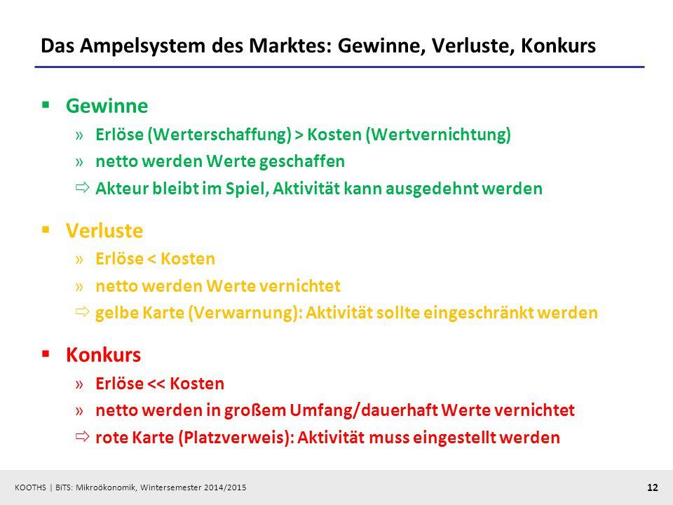 KOOTHS | BiTS: Mikroökonomik, Wintersemester 2014/2015 12 Das Ampelsystem des Marktes: Gewinne, Verluste, Konkurs  Gewinne »Erlöse (Werterschaffung)