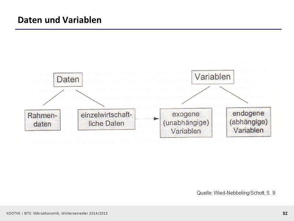 KOOTHS | BiTS: Mikroökonomik, Wintersemester 2014/2015 32 Daten und Variablen Quelle: Wied-Nebbeling/Schott, S. 9