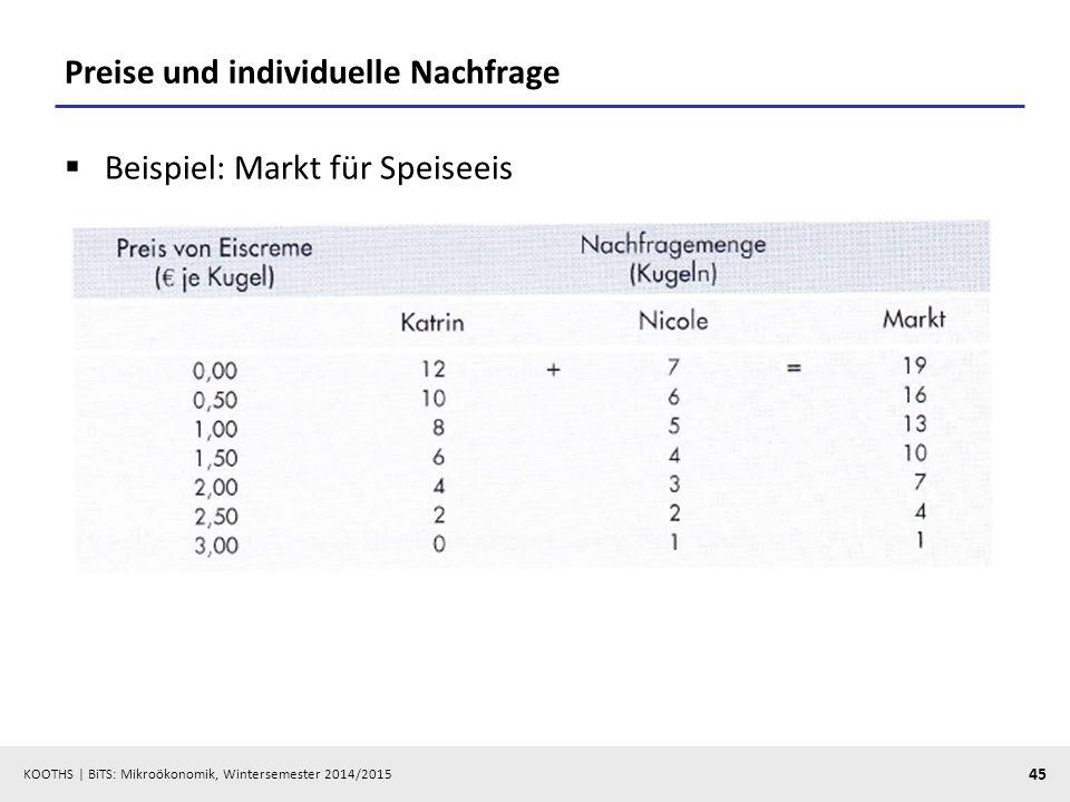 KOOTHS | BiTS: Mikroökonomik, Wintersemester 2014/2015 45 Preise und individuelle Nachfrage  Beispiel: Markt für Speiseeis