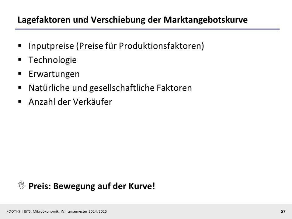 KOOTHS | BiTS: Mikroökonomik, Wintersemester 2014/2015 57 Lagefaktoren und Verschiebung der Marktangebotskurve  Inputpreise (Preise für Produktionsfa