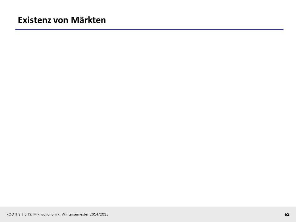 KOOTHS | BiTS: Mikroökonomik, Wintersemester 2014/2015 62 Existenz von Märkten