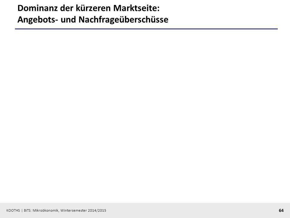 KOOTHS | BiTS: Mikroökonomik, Wintersemester 2014/2015 64 Dominanz der kürzeren Marktseite: Angebots- und Nachfrageüberschüsse