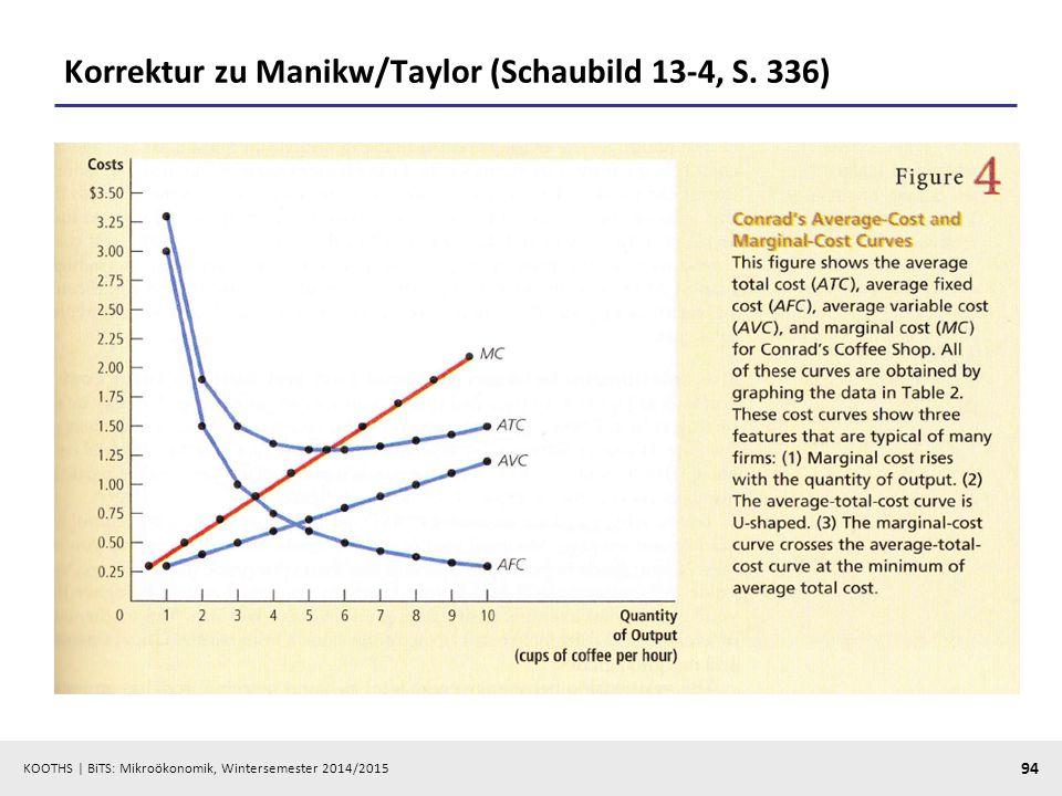 KOOTHS | BiTS: Mikroökonomik, Wintersemester 2014/2015 94 Korrektur zu Manikw/Taylor (Schaubild 13-4, S. 336)