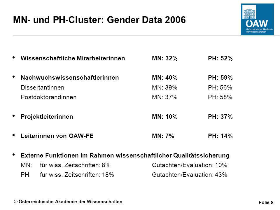 © Österreichische Akademie der Wissenschaften Folie 8 MN- und PH-Cluster: Gender Data 2006 Wissenschaftliche MitarbeiterinnenMN: 32%PH: 52% NachwuchswissenschaftlerinnenMN: 40% PH: 59% Dissertantinnen MN: 39%PH: 56% PostdoktorandinnenMN: 37%PH: 58% ProjektleiterinnenMN: 10% PH: 37% Leiterinnen von ÖAW-FEMN: 7%PH: 14% Externe Funktionen im Rahmen wissenschaftlicher Qualitätssicherung MN:für wiss.