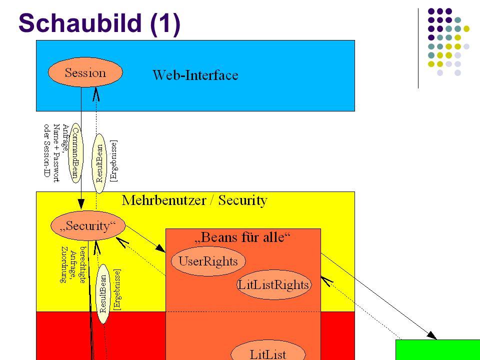 Beziehungen zwischen den Gruppen (1) WI  MU erzeugt ein CommandBean.