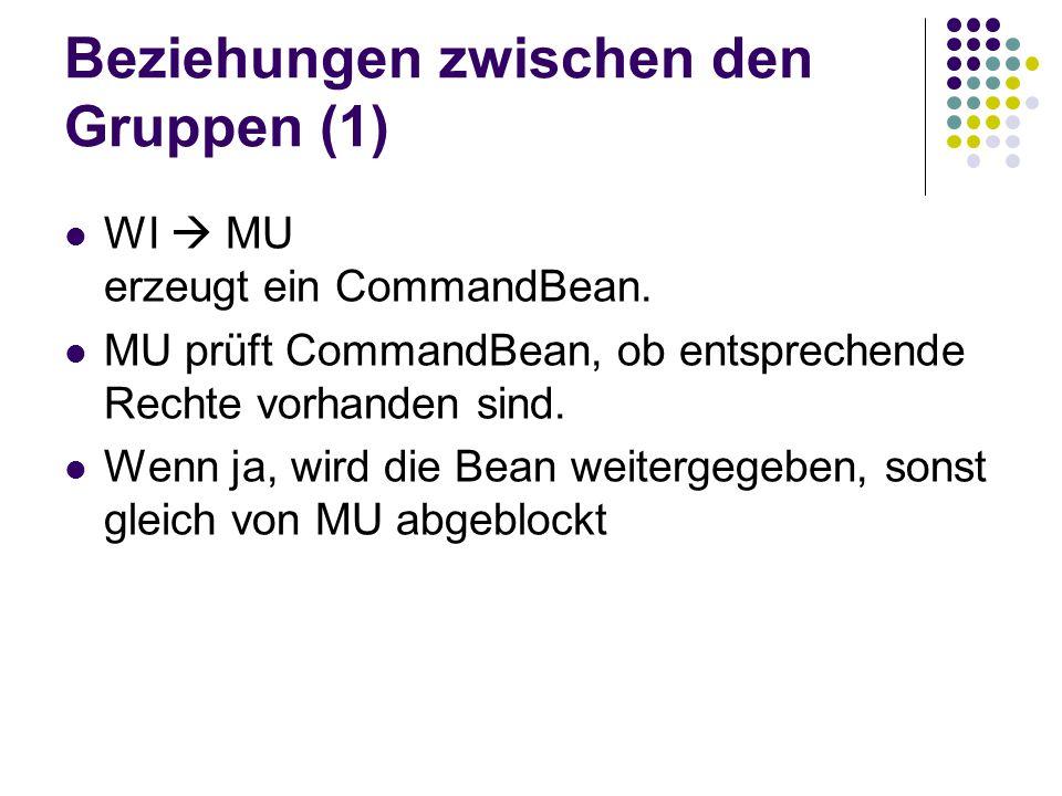 Beziehungen zwischen den Gruppen (1) WI  MU erzeugt ein CommandBean. MU prüft CommandBean, ob entsprechende Rechte vorhanden sind. Wenn ja, wird die