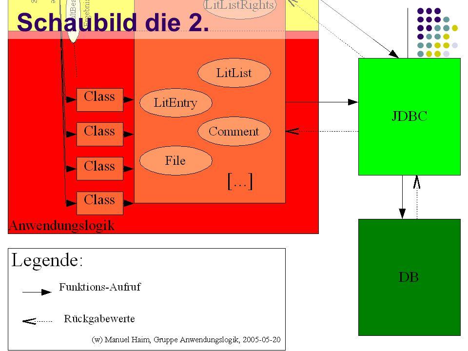 Beziehungen zwischen den Gruppen(2) AL wertet DataBean aus.