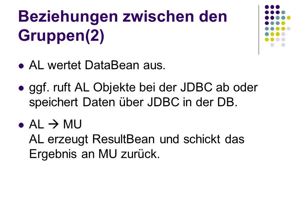 Schnittstellen Sämtliche Daten werden in Beans verpackt WI liefert Daten und Anfragen mittels CommandBeans über die MU an AL AL schickt an WI ResultBeans und an JDBC DataBeans über public interface ALSync Suchanfragen gehen über das SearchBean- Interface.