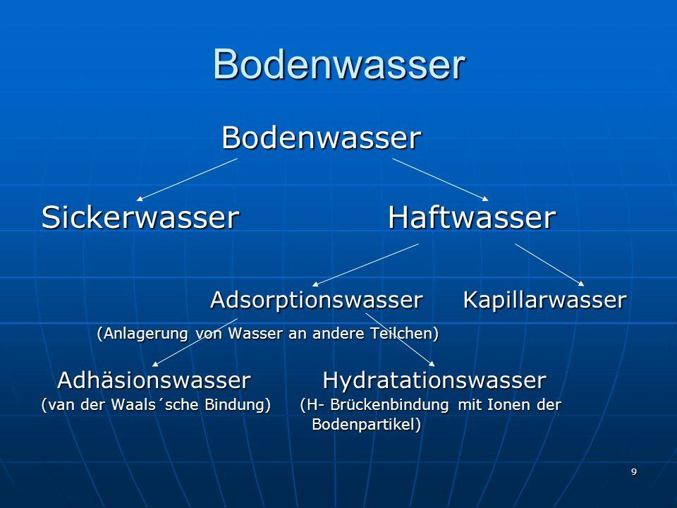 9 Bodenwasser Bodenwasser Bodenwasser Sickerwasser Haftwasser Adsorptionswasser Kapillarwasser Adsorptionswasser Kapillarwasser (Anlagerung von Wasser