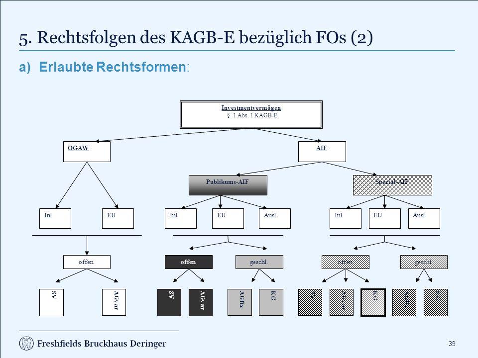 39 5. Rechtsfolgen des KAGB-E bezüglich FOs (2) a)Erlaubte Rechtsformen: Investmentvermögen § 1 Abs. 1 KAGB-E OGAWAIF Publikums-AIFSpezial-AIF InlEUAu