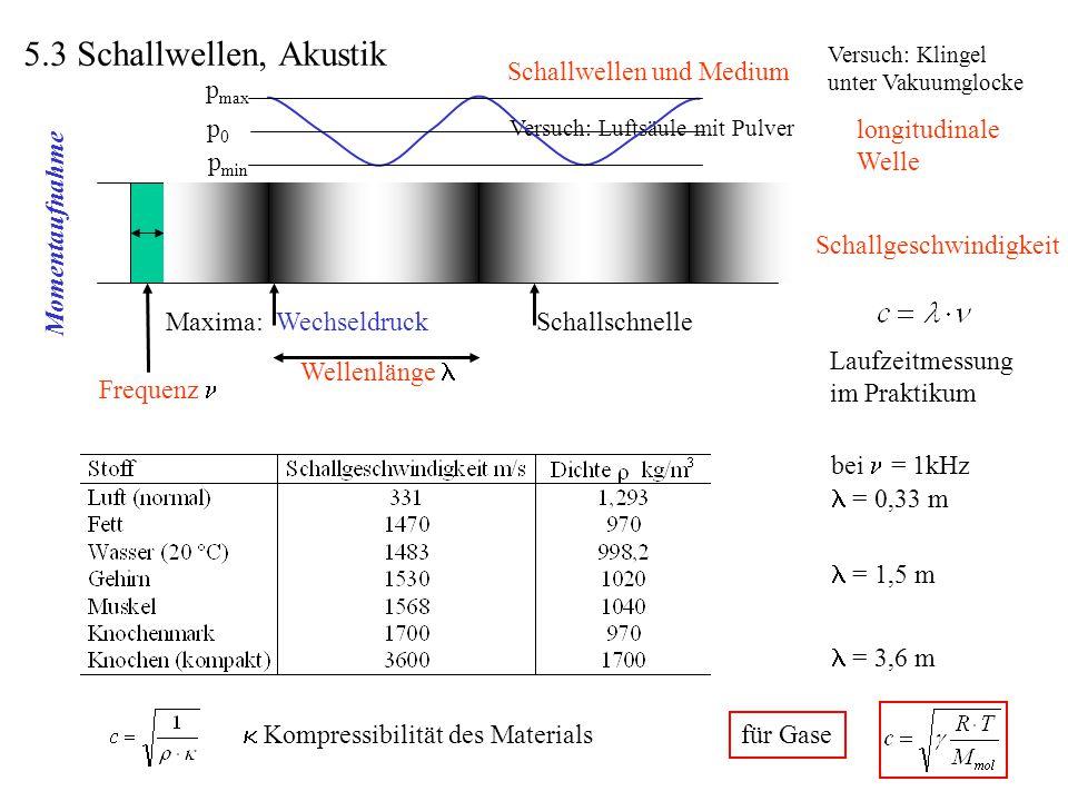  Kompressibilität des Materials für Gase Schallwellen und Medium Versuch: Klingel unter Vakuumglocke Schallgeschwindigkeit Laufzeitmessung im Praktik
