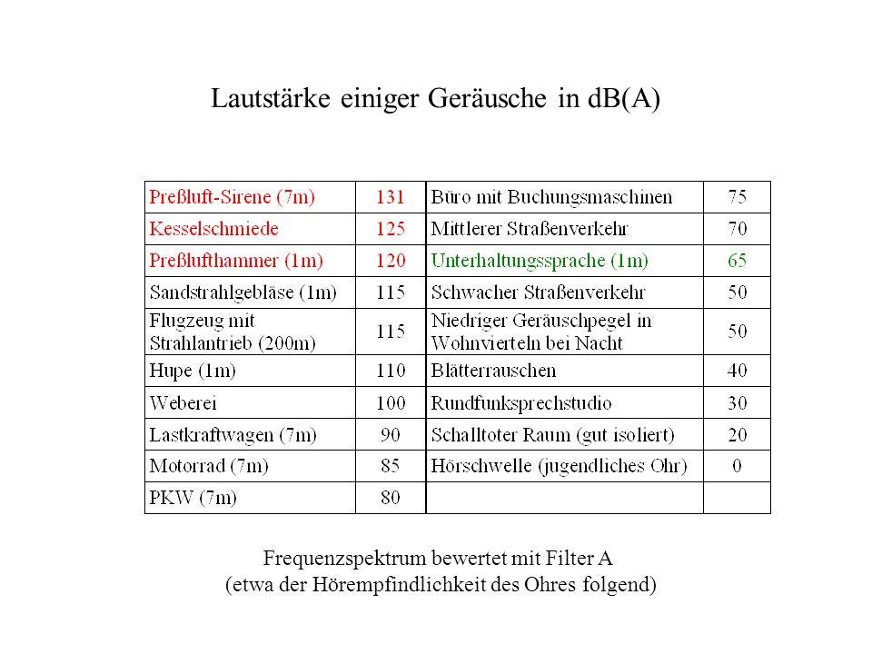 Frequenzspektrum bewertet mit Filter A (etwa der Hörempfindlichkeit des Ohres folgend) Lautstärke einiger Geräusche in dB(A)