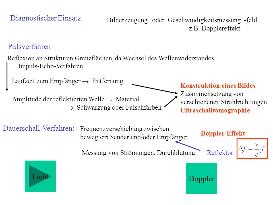 Bilderzeugung oder Geschwindigkeitsmessung, -feld z.B. Dopplereffekt Reflexion an Strukturen Grenzflächen, da Wechsel des Wellenwiderstandes Laufzeit