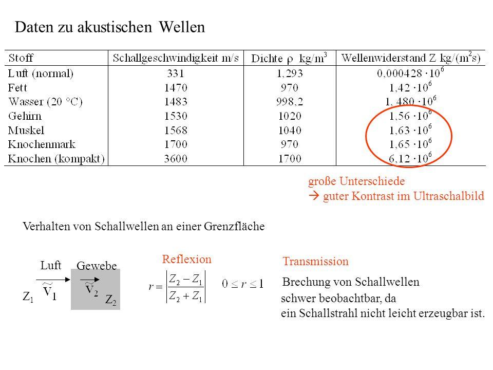 Daten zu akustischen Wellen große Unterschiede  guter Kontrast im Ultraschalbild Verhalten von Schallwellen an einer Grenzfläche Brechung von Schallw