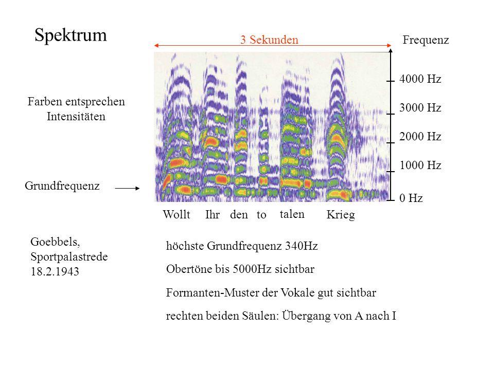 Spektrum Frequenz 0 Hz 1000 Hz 2000 Hz 3000 Hz 4000 Hz Farben entsprechen Intensitäten Grundfrequenz 3 Sekunden WolltIhrdento talen Krieg Goebbels, Sp