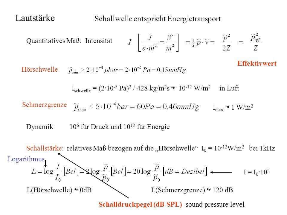 Schallwelle entspricht Energietransport Quantitatives Maß: Intensität Effektivwert Hörschwelle I schwelle = (2·10 -5 Pa) 2 / 428 kg/m 2 s  10 -12 W/m