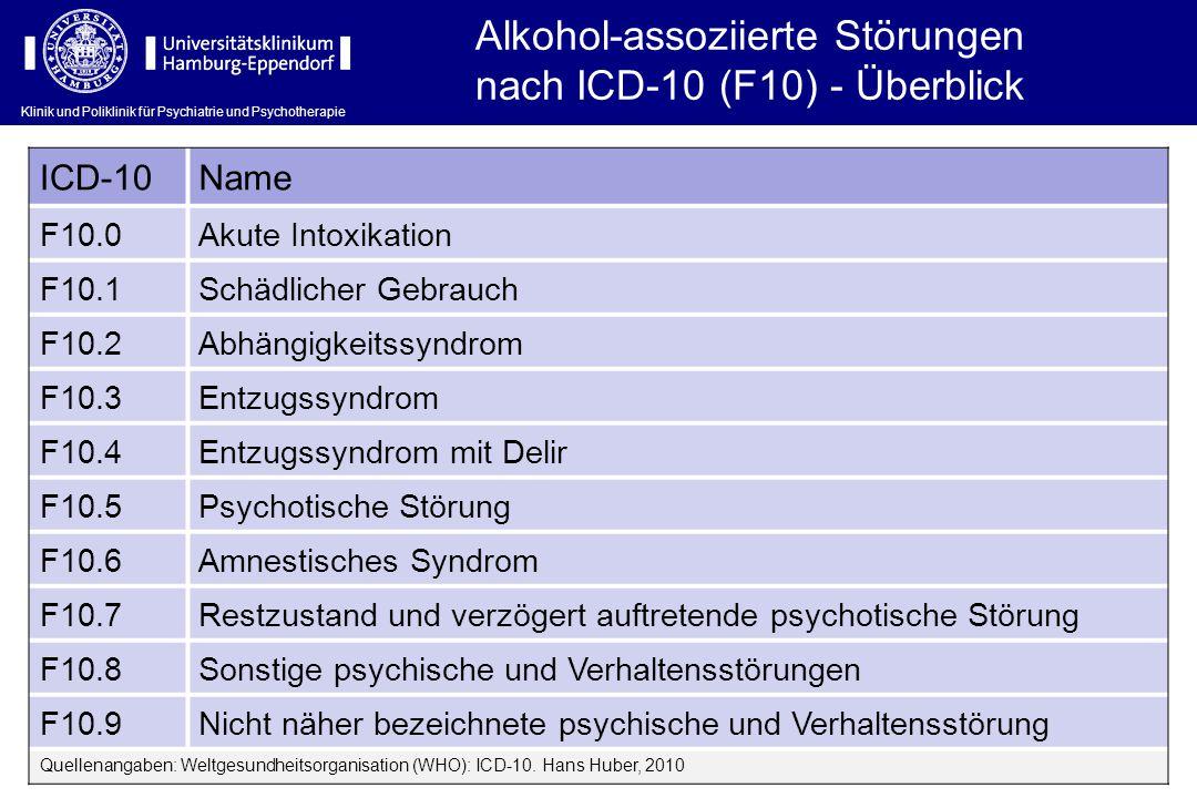 Alkohol-assoziierte Störungen nach ICD-10 (F10) - Überblick ICD-10Name F10.0Akute Intoxikation F10.1Schädlicher Gebrauch F10.2Abhängigkeitssyndrom F10