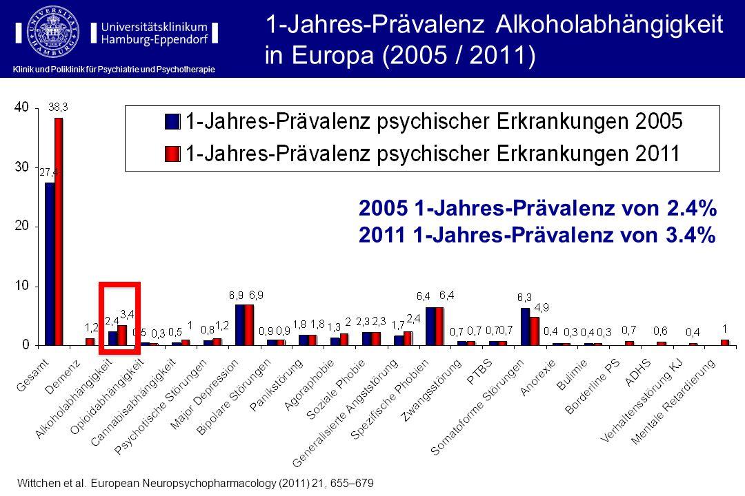 1-Jahres-Prävalenz Alkoholabhängigkeit in Europa (2005 / 2011) Wittchen et al. European Neuropsychopharmacology (2011) 21, 655–679 2005 1-Jahres-Präva