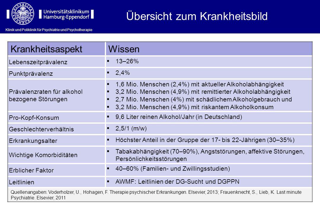 Klinik und Poliklinik für Psychiatrie und Psychotherapie Übersicht zum Krankheitsbild KrankheitsaspektWissen Lebenszeitprävalenz  13–26% Punktprävale
